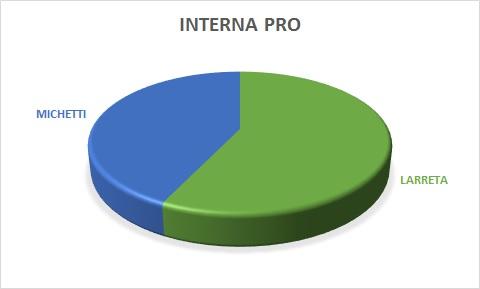 Distribución votos PRO