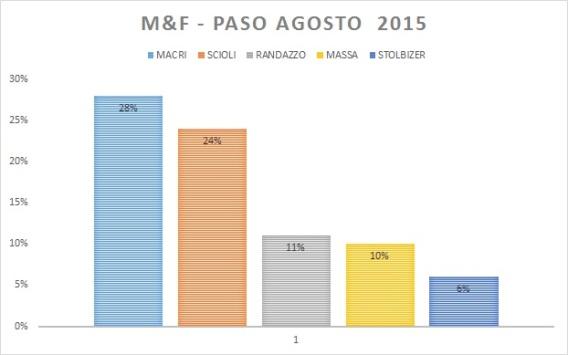 El gráfico es GZT, los porcentajes de M&F publicados por Clarín