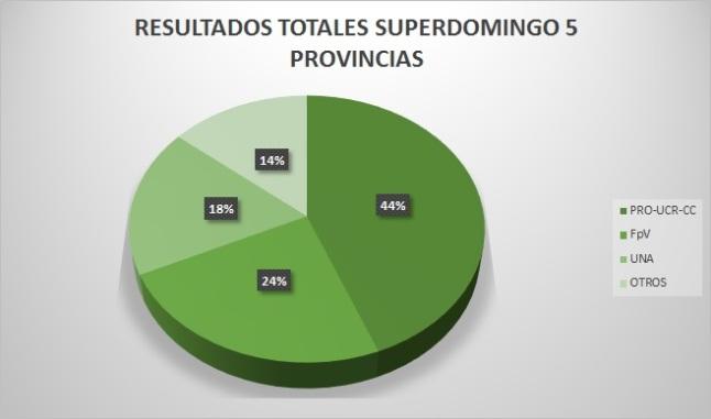 Las elecciones del domingo 5/7, sumadas